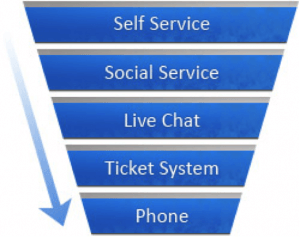 The Cusotmer Service Communications Funnel